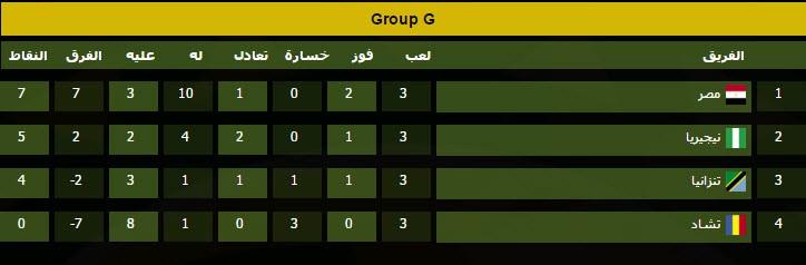 ترتيب فرق مجموعة منتخب مصر