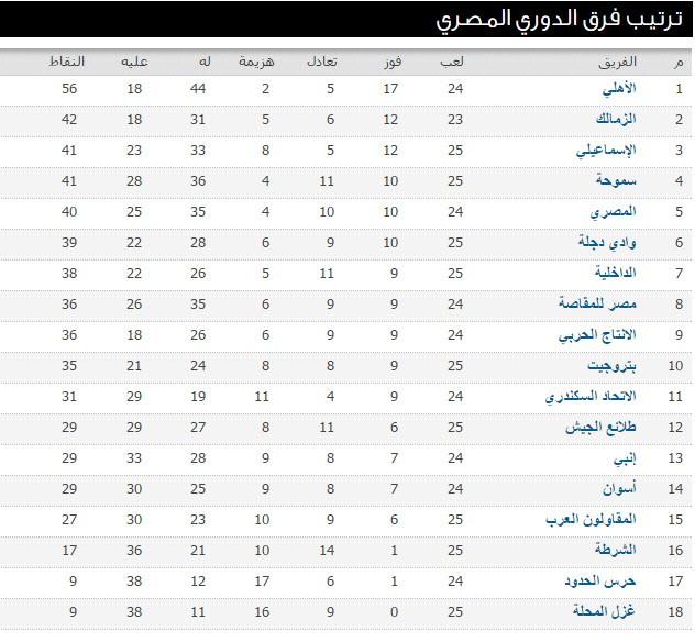 ترتيب الدوري المصري 2016 بعد نتيجة مباراة الاهلي اليوم