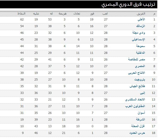 جدول ترتيب الدورى المصرى العام الممتاز 2016