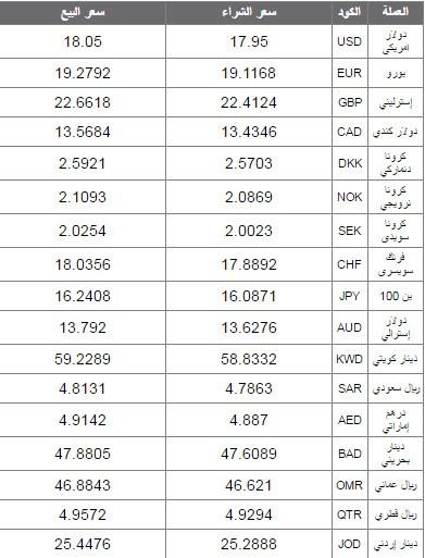 اسعار العملات اليوم في البنك الاهلي